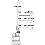 Gardena ponorné čerpadlo pro čistou vodu 2000/2 18V P4A bez akumulátoru - Čerpadlo na vodu