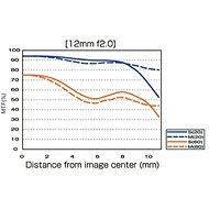 M.ZUIKO DIGITAL ED 12mm f/2.0 silver - Objektiv