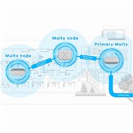 Zyxel Multy Plus AC3000 Mesh 1ks - WiFi systém