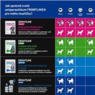 Frontline spray 250 ml - Antiparazitní sprej