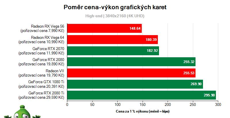 Aktuální poměr ceny a výkonu grafických karet (high-end)