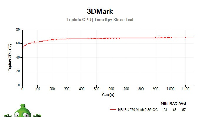 MSI RX 570 Mech 2 8G OC; 3DMark Stress Test