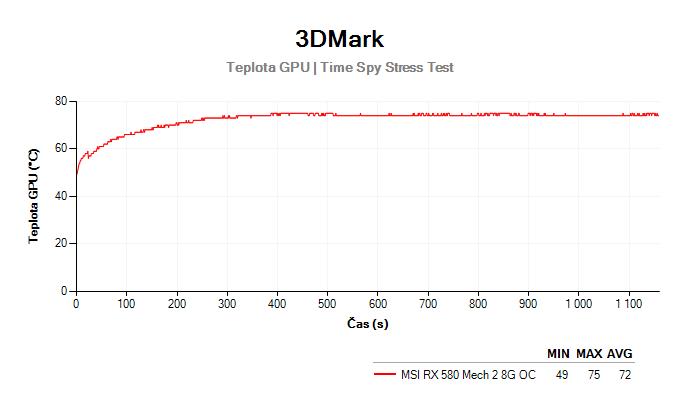 MSI RX 580 Mech 2 8G OC; 3DMark Stress Test