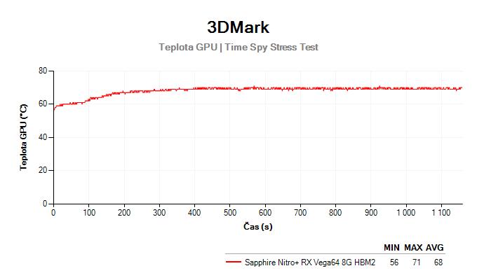Sapphire Nitro+ RX Vega64 8G HBM2; 3DMark Stress Test