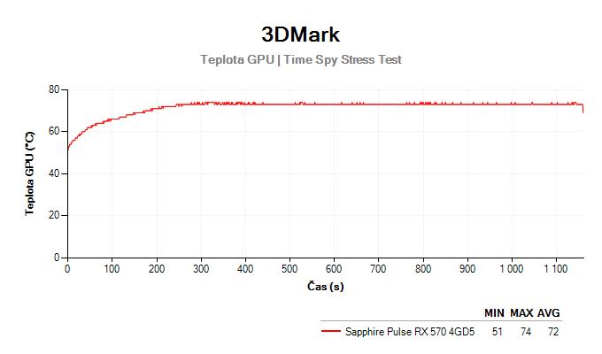 Sapphire Pulse RX 570 4GD5; 3DMark Stress Test