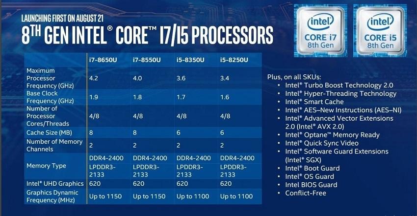 test, recenze, notebook, notebooky na cesty, procesory Intel