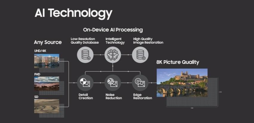 Nové TV 2019 - Samsung upscaling