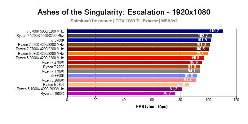 AMD Ryzen 7 2700X; Ryzen 7 2700; Ryzen 5 2600X; Ryzen 5 2600; Ashes of Singularity benchmark