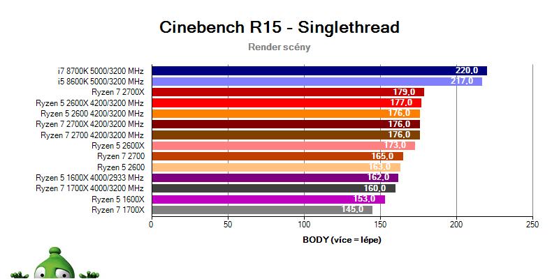 AMD Ryzen 7 2700X; Ryzen 7 2700; Ryzen 5 2600X; Ryzen 5 2600; Cinebench R15 benchmark