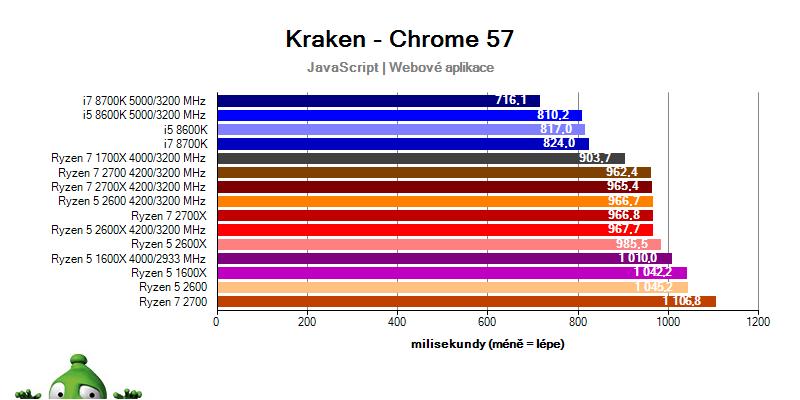 AMD Ryzen 7 2700X; Ryzen 7 2700; Ryzen 5 2600X; Ryzen 5 2600; Kraken benchmark
