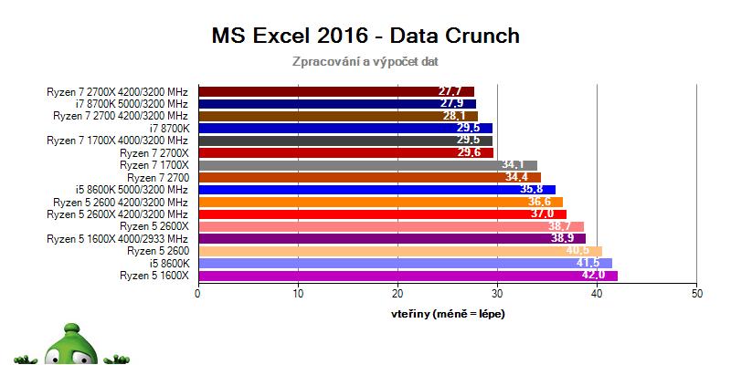 AMD Ryzen 7 2700X; Ryzen 7 2700; Ryzen 5 2600X; Ryzen 5 2600; MS Excel 2016 benchmark