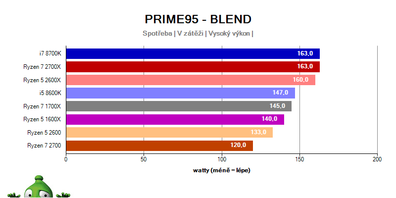 AMD Ryzen 7 2700X; Ryzen 7 2700; Ryzen 5 2600X; Ryzen 5 2600; power compsumption prime 95 blend