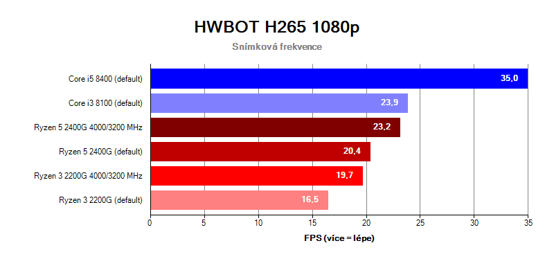 AMD APU Ryzen 5 2400G Ryzen 3 2200G; HWBOT H265