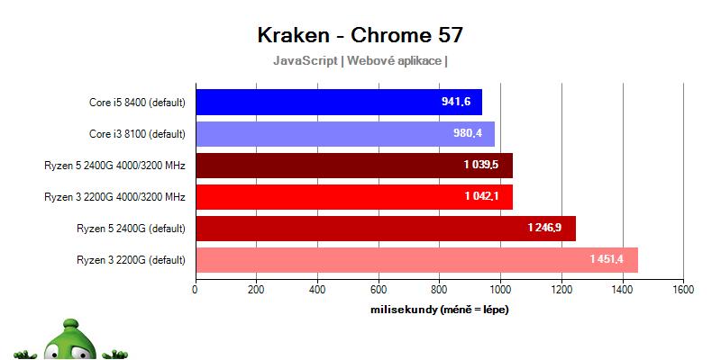 AMD APU Ryzen 5 2400G Ryzen 3 2200G; Kraken