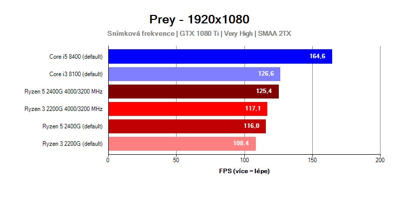 Výkon procesorů Ryzen Raven Ridge ve hře Prey
