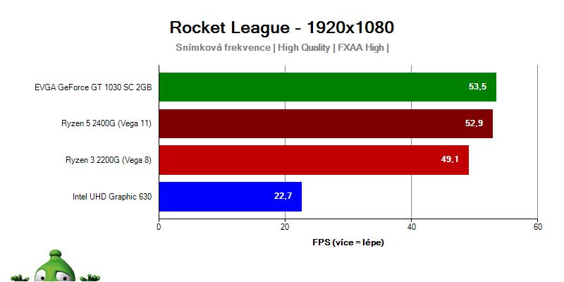 AMD APU Ryzen 5 2400G Ryzen 3 2200G; Rocket League