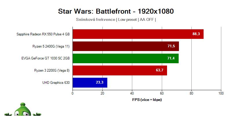 AMD APU Ryzen 5 2400G Ryzen 3 2200G; Star Wars Battlefront