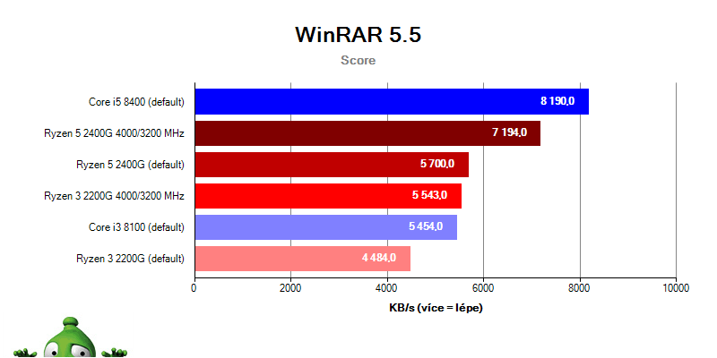 AMD APU Ryzen 5 2400G Ryzen 3 2200G; WinRAR