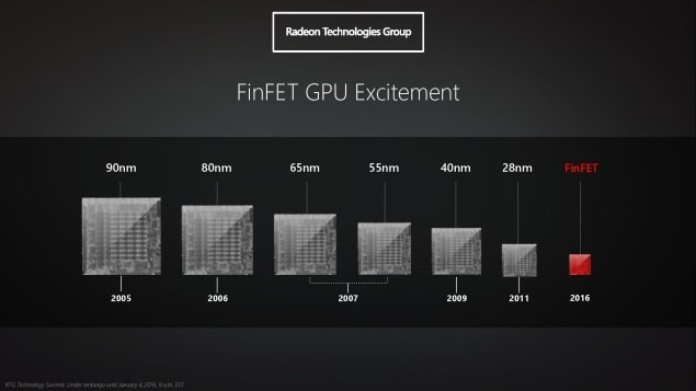 Vývoj grafických čipů AMD