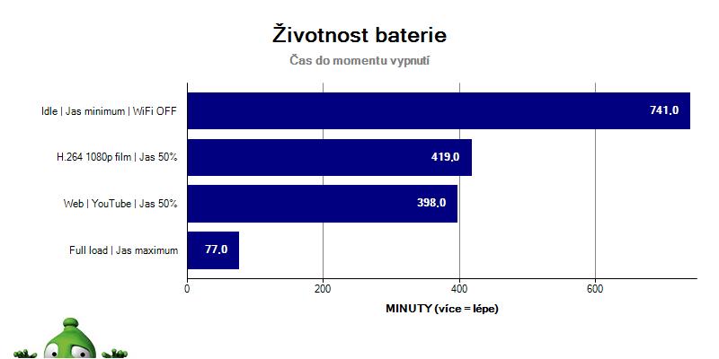 Acer Nitro 5 - Graf Baterie