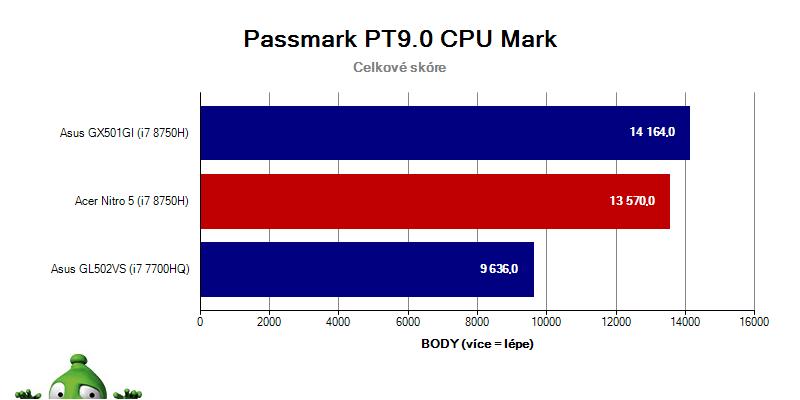 Acer Nitro 5 – Passmark PT9.0 CPU Mark