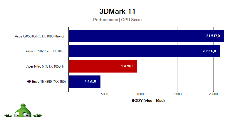 Acer Nitro 5 – 3D Mark11
