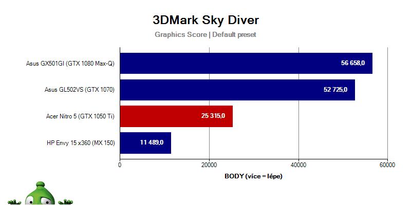 Acer Nitro 5 – Sky Diver