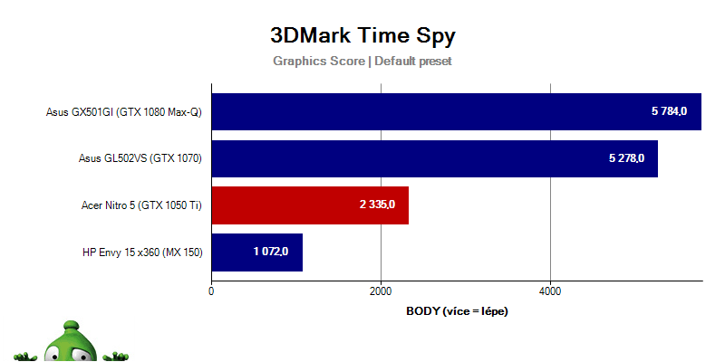 Acer Nitro 5 – Time Spy