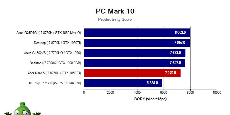 Acer Nitro 5 – PCMark 10