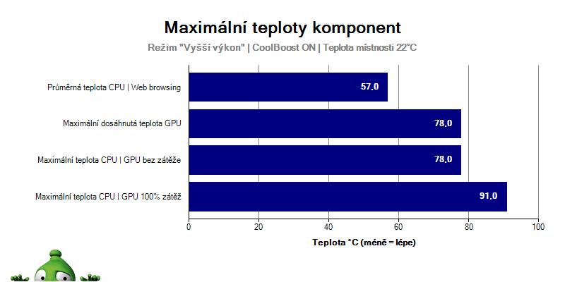 Acer Nitro 5 - Graf teploty