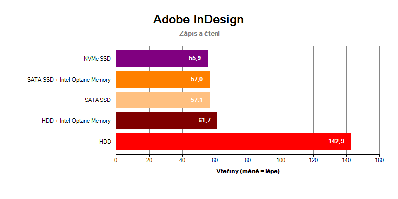 Adobe InDesign HDD Intel Optane Memory SSD NVMe