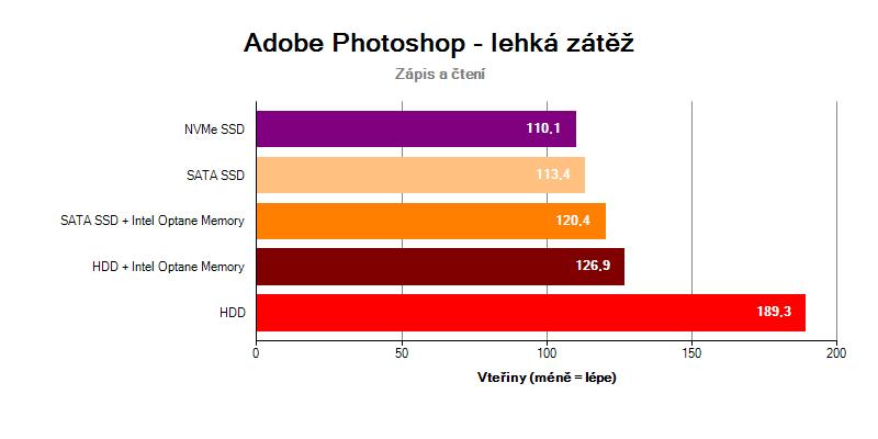 Adobe Photoshop Light HDD Intel Optane Memory SSD NVMe