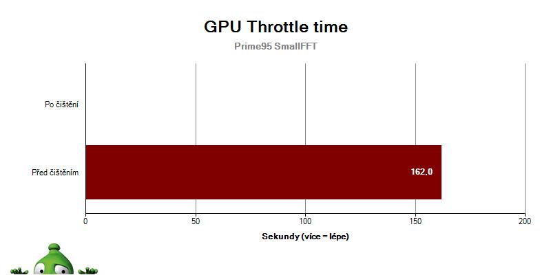 GPU Throttle Time