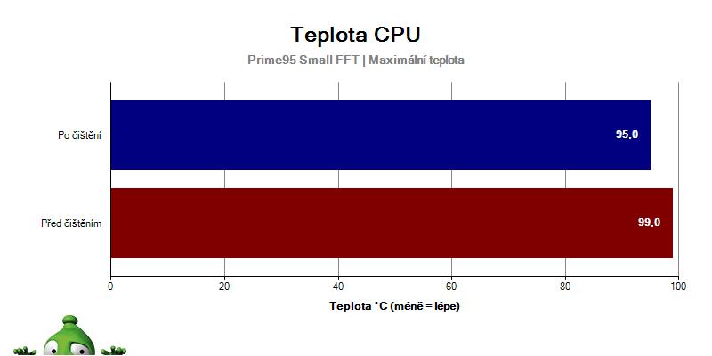 Teplota CPU