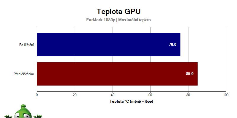 Teplota GPU