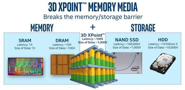 Intel Optane, 3D XPoint paměti