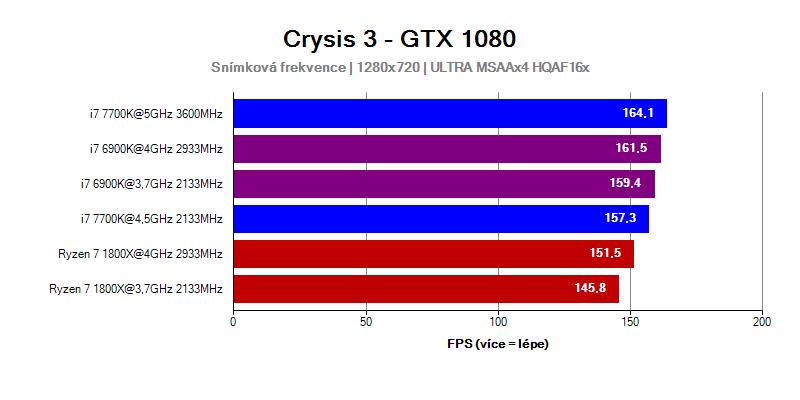 AMD Ryzen 7 1800X vs Intel Core i7 6900K a 7700K ve hře Crysis 3