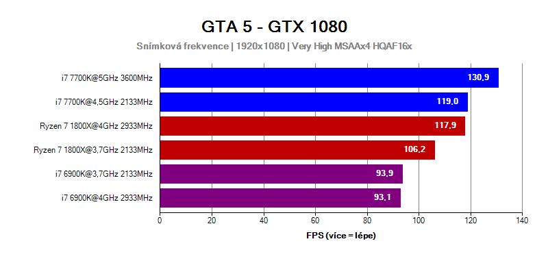 AMD Ryzen 7 1800X vs Intel Core i7 6900K a 7700K