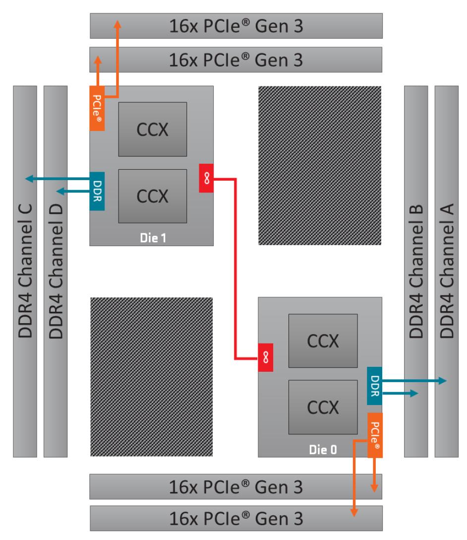 AMD Ryzen Threadripper 2950X, recenze, jak funguje