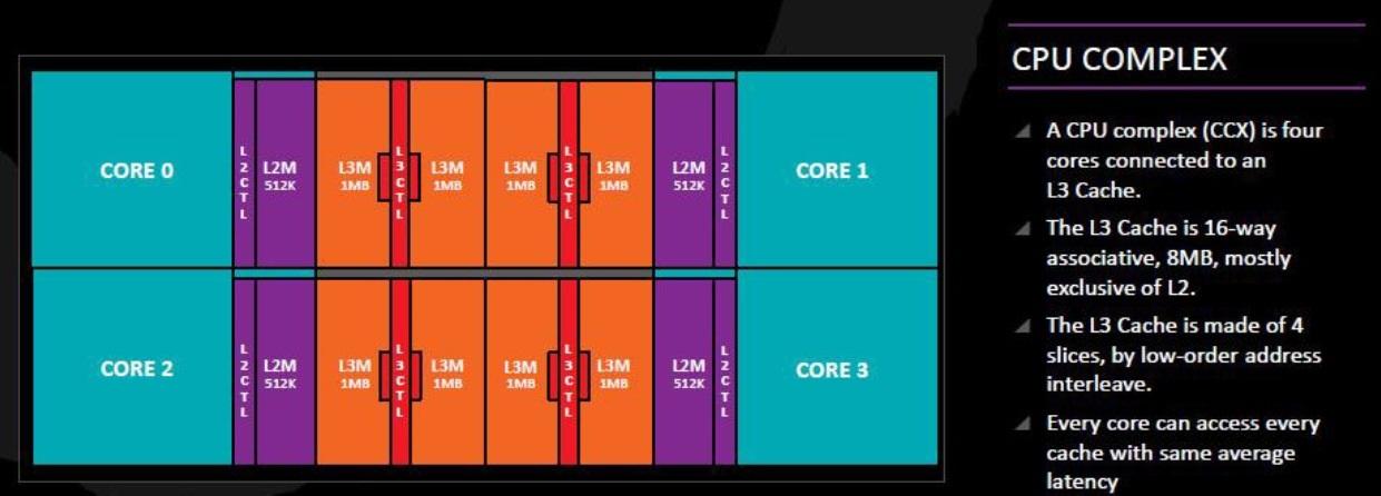 AMD CCX, recenze, AMD Ryzen Threadripper 2950X