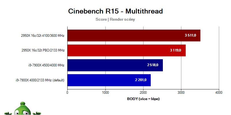 AMD Ryzen Threadripper 2950X; Intel i9-7900X; Geekbench 4