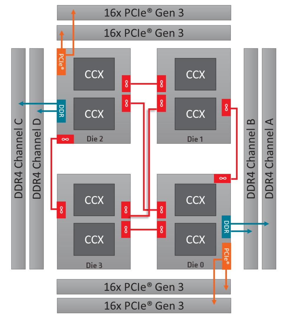AMD 2 Ryzen Threadripper 2990WX, recenze, jak funguje