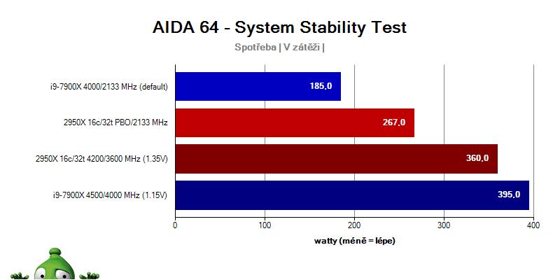 Provozní vlastnosti; AMD Ryzen Threadripper 2950X; test