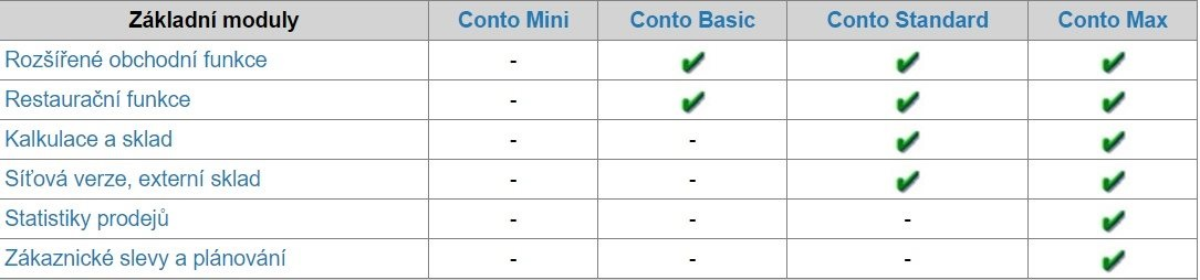 Contro pokladní software Mini Basic Standard Max