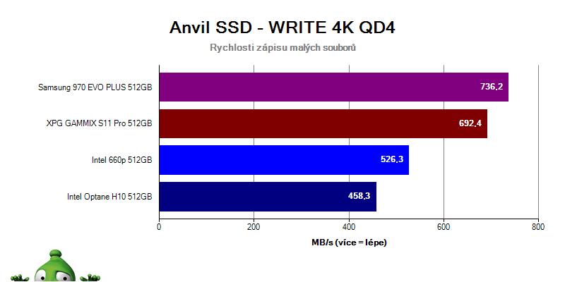Intel Optane H10; recenze; Anvil