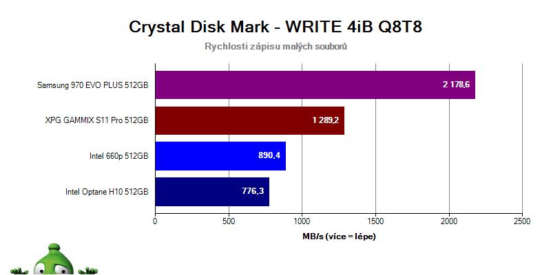 Intel Optane H10; recenze; Crystal Disk Mark