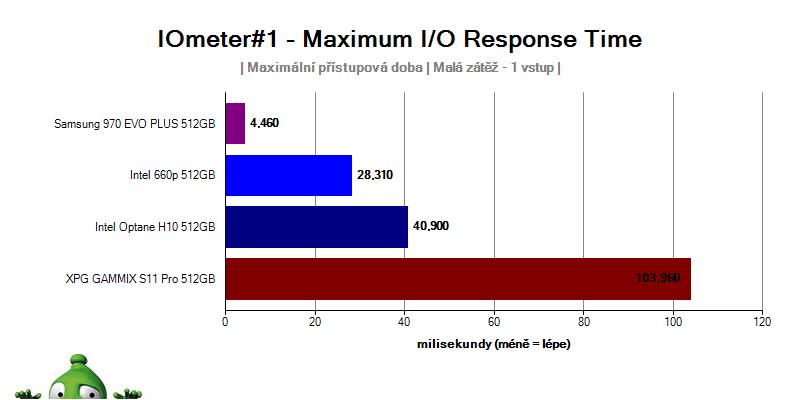 Intel Optane H10; recenze; IO Meter