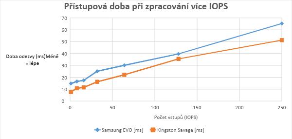 Samsung 850 EVO vs. HyperX Savage v IO Meter