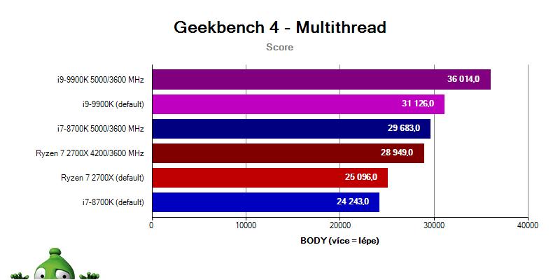 Intel i9-9900K a i7-8700K vs. Ryzen 2700X; geekbench 4; multithread