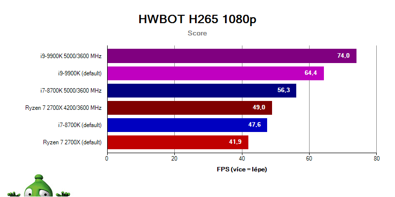 Intel i9-9900K a i7-8700K vs. Ryzen 2700X; hwbot 1080p